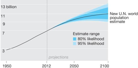 """And for the first time, through the use of a """"probabilistic"""" statistical method, the Science paper establishes a range of uncertainty around its central estimate-9.6 billion Earthlings in 2050, 10.9 billion by 2100. There's an 80 percent chance, the authors conclude, that the actual number of people in 2100 will be somewhere between 9.6 and 12.3 billion."""